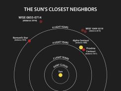 Stars Near Us - NASA
