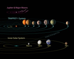 Trappist System 2