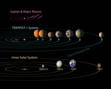 Trappist System 2