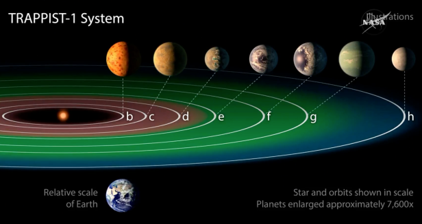 Trappist System 3