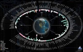 Satellites in orbit of Earth